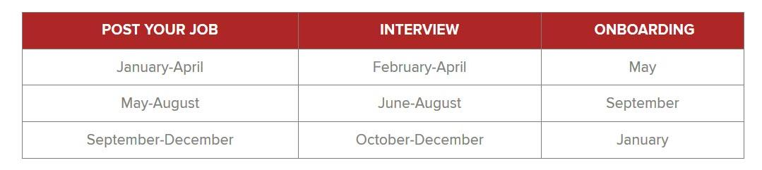 Image of table showing recruitment dates